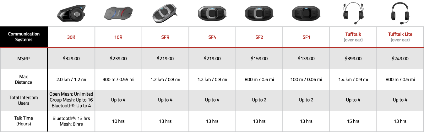 Product Comparison Chart - Communication Systems
