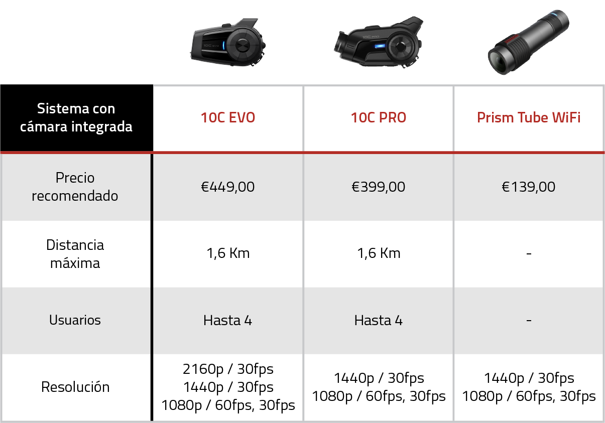 Product Comparison Chart - Camera Systems