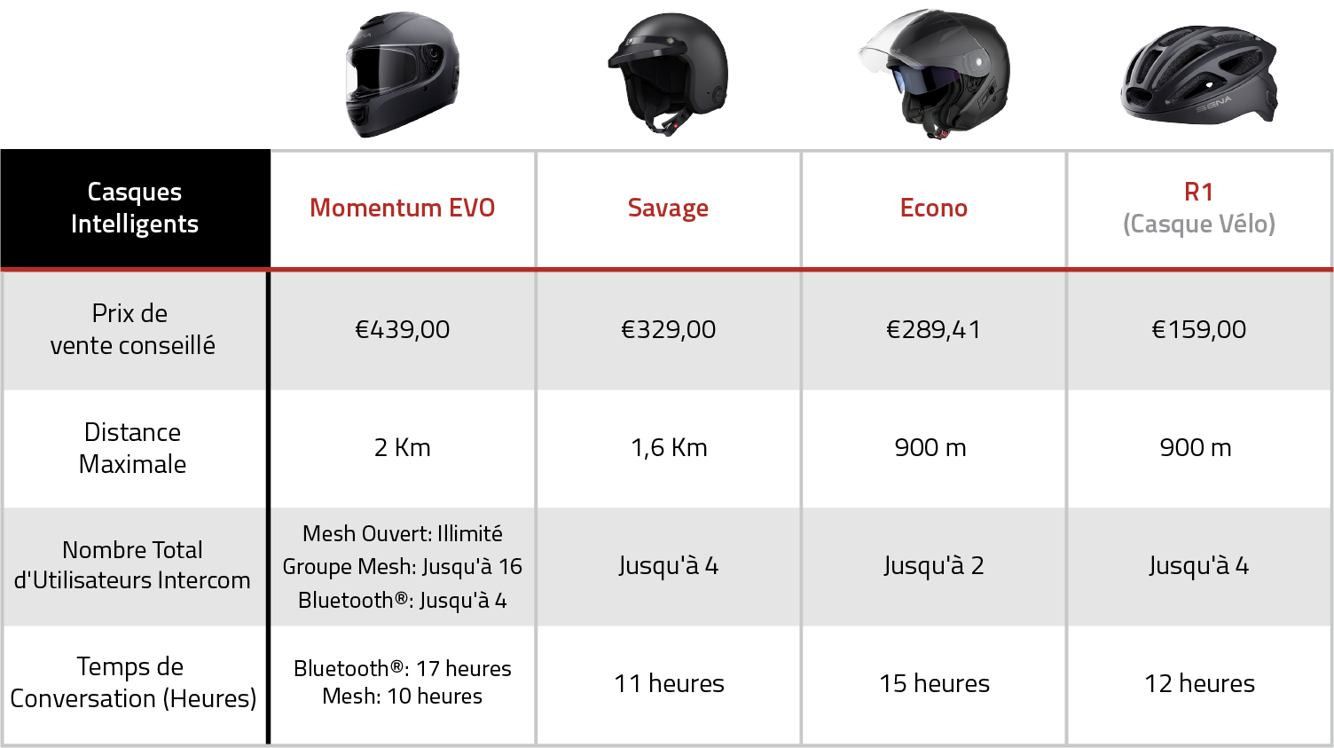 Product Comparison Chart - Smart Helmets