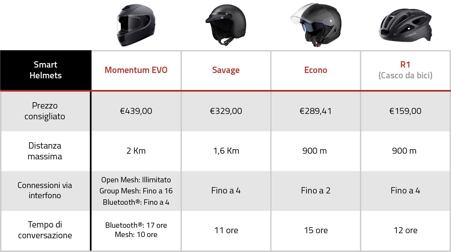 Product Comparison Chart - Smart Helmets