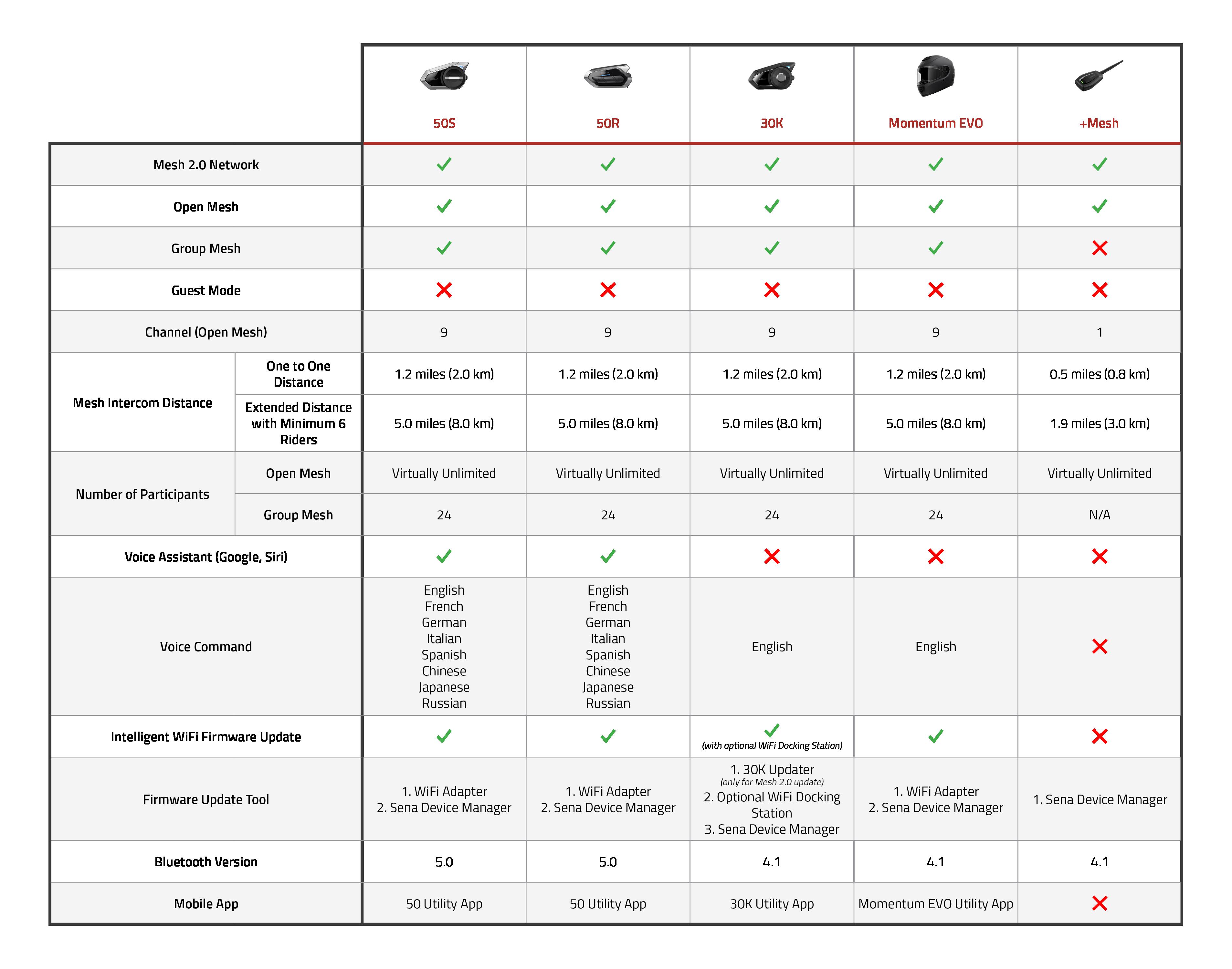 Sena-Mesh2-comparison-chart